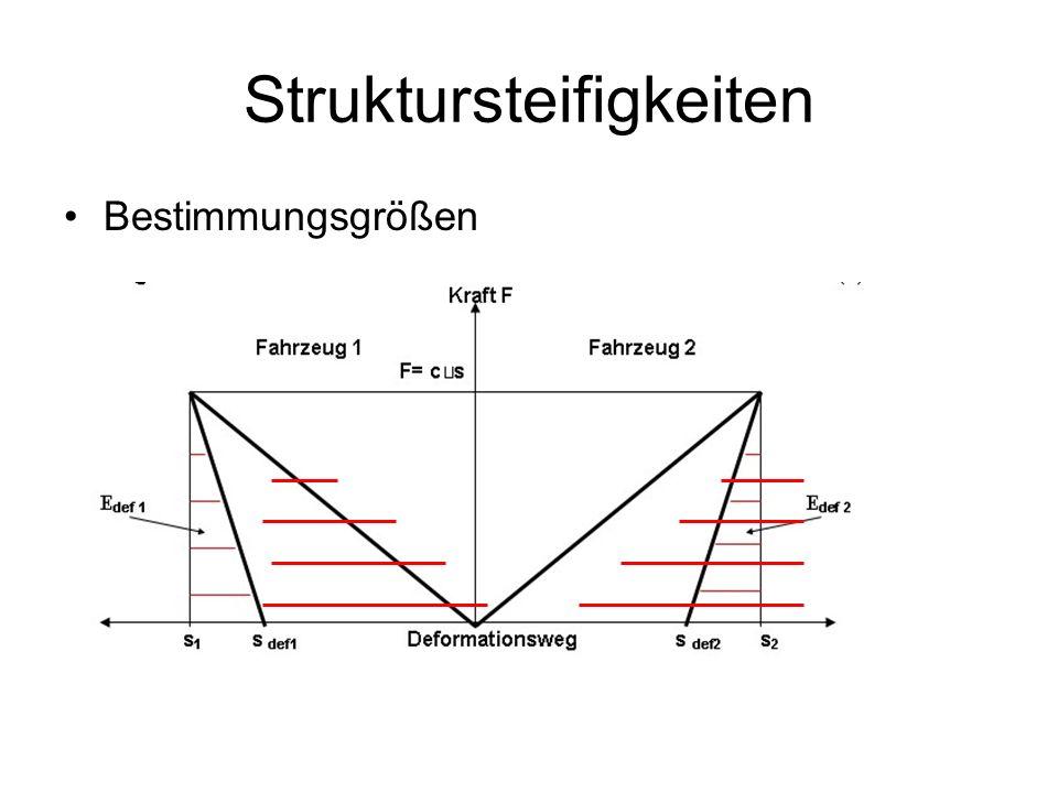 Struktursteifigkeiten Bestimmungsgrößen