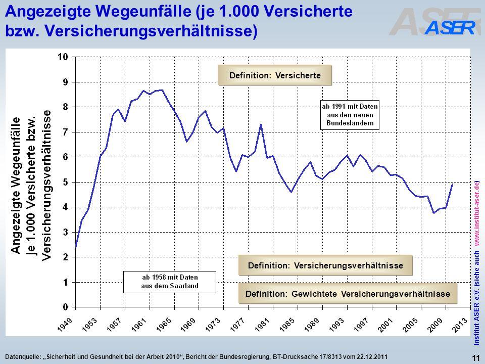 11 Institut ASER e.V. (siehe auch www.institut-aser.de) Datenquelle: Sicherheit und Gesundheit bei der Arbeit 2010, Bericht der Bundesregierung, BT-Dr
