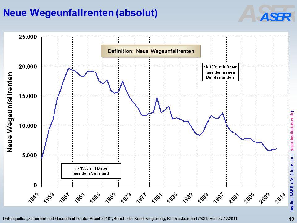 12 Institut ASER e.V. (siehe auch www.institut-aser.de) Datenquelle: Sicherheit und Gesundheit bei der Arbeit 2010, Bericht der Bundesregierung, BT-Dr
