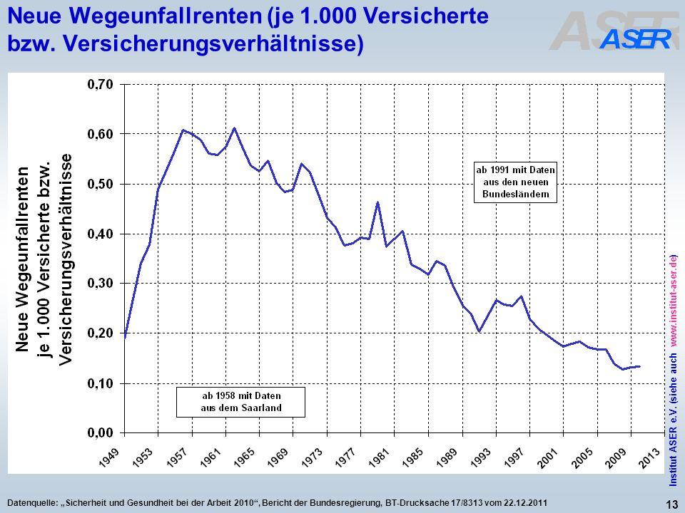 13 Institut ASER e.V. (siehe auch www.institut-aser.de) Datenquelle: Sicherheit und Gesundheit bei der Arbeit 2010, Bericht der Bundesregierung, BT-Dr