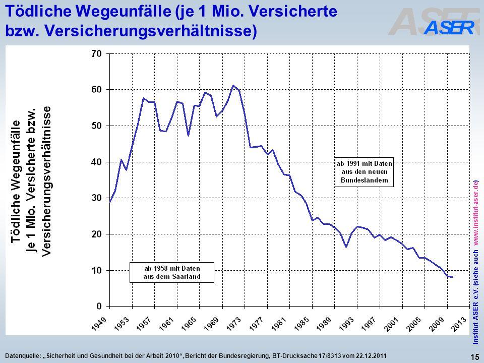 15 Institut ASER e.V. (siehe auch www.institut-aser.de) Datenquelle: Sicherheit und Gesundheit bei der Arbeit 2010, Bericht der Bundesregierung, BT-Dr