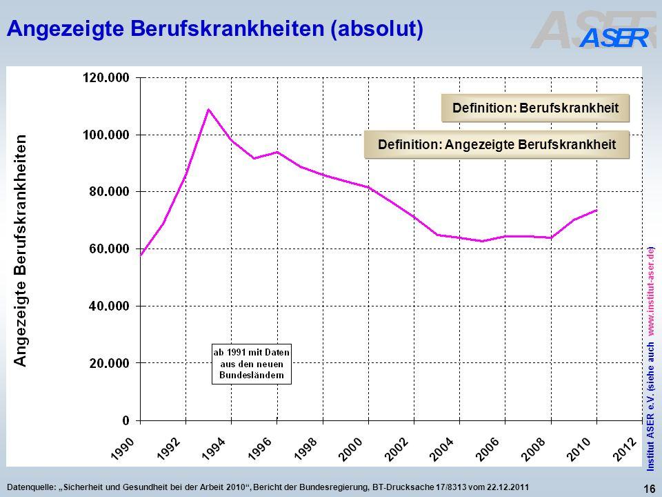 16 Institut ASER e.V. (siehe auch www.institut-aser.de) Datenquelle: Sicherheit und Gesundheit bei der Arbeit 2010, Bericht der Bundesregierung, BT-Dr