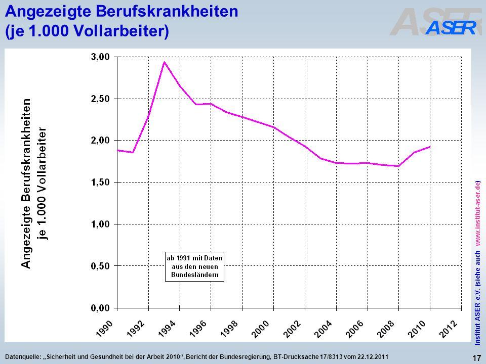 17 Institut ASER e.V. (siehe auch www.institut-aser.de) Datenquelle: Sicherheit und Gesundheit bei der Arbeit 2010, Bericht der Bundesregierung, BT-Dr
