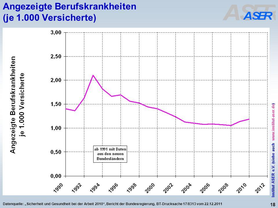 18 Institut ASER e.V. (siehe auch www.institut-aser.de) Datenquelle: Sicherheit und Gesundheit bei der Arbeit 2010, Bericht der Bundesregierung, BT-Dr