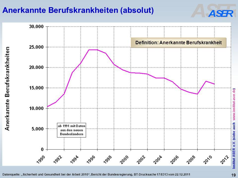 19 Institut ASER e.V. (siehe auch www.institut-aser.de) Datenquelle: Sicherheit und Gesundheit bei der Arbeit 2010, Bericht der Bundesregierung, BT-Dr