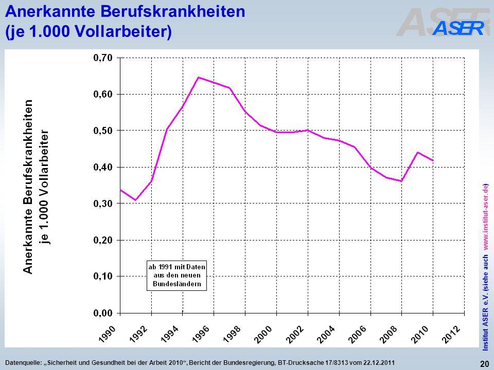20 Institut ASER e.V. (siehe auch www.institut-aser.de) Datenquelle: Sicherheit und Gesundheit bei der Arbeit 2010, Bericht der Bundesregierung, BT-Dr