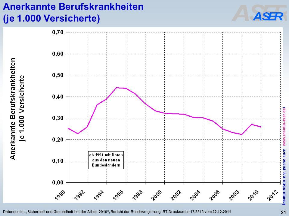 21 Institut ASER e.V. (siehe auch www.institut-aser.de) Datenquelle: Sicherheit und Gesundheit bei der Arbeit 2010, Bericht der Bundesregierung, BT-Dr