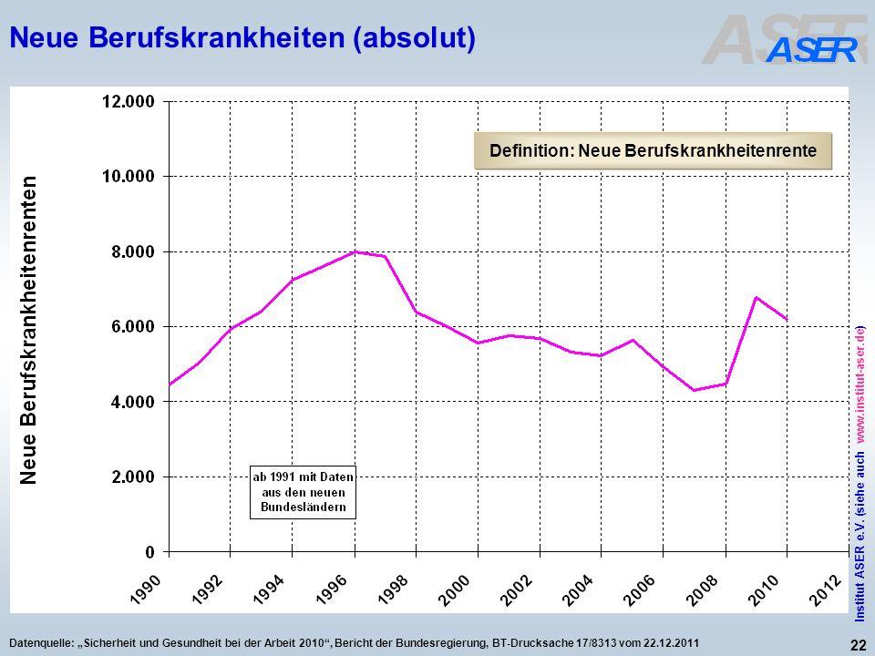 22 Institut ASER e.V. (siehe auch www.institut-aser.de) Datenquelle: Sicherheit und Gesundheit bei der Arbeit 2010, Bericht der Bundesregierung, BT-Dr
