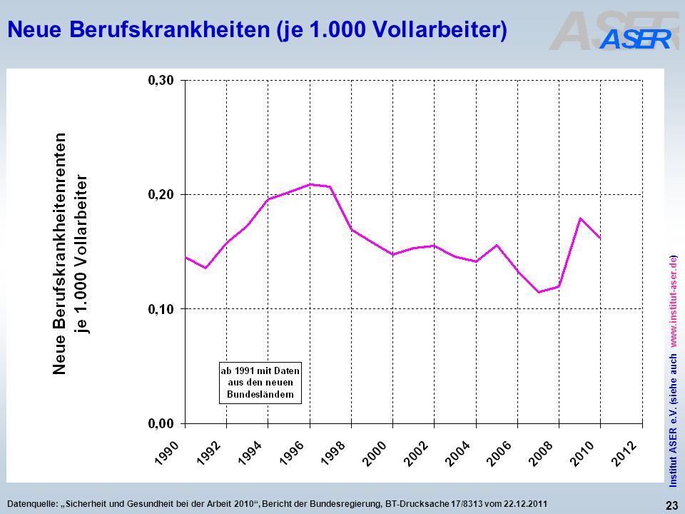 23 Institut ASER e.V. (siehe auch www.institut-aser.de) Datenquelle: Sicherheit und Gesundheit bei der Arbeit 2010, Bericht der Bundesregierung, BT-Dr