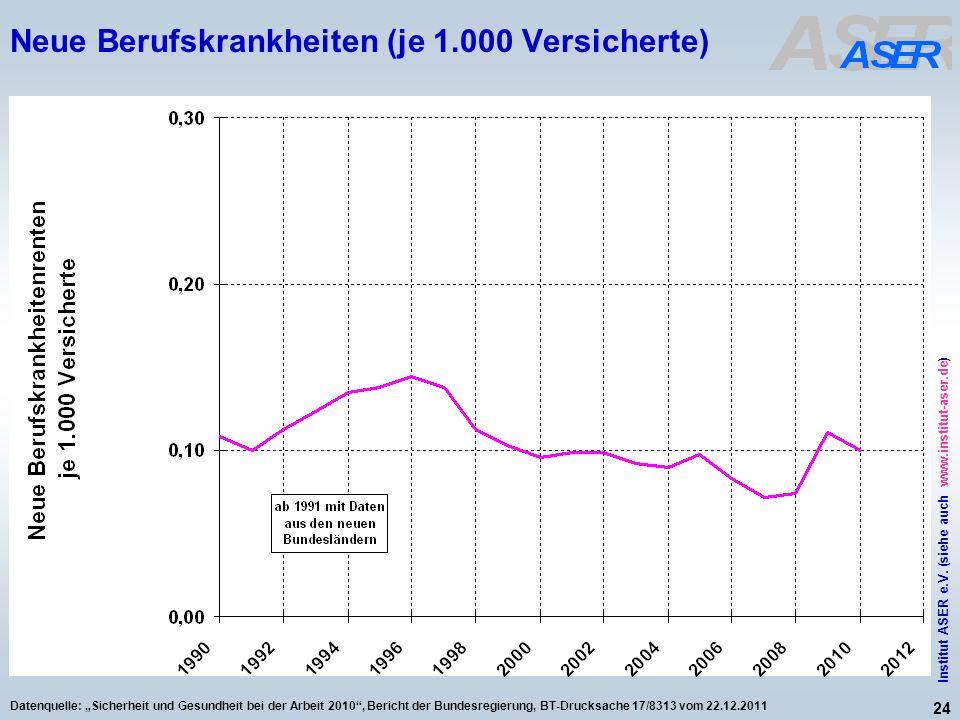 24 Institut ASER e.V. (siehe auch www.institut-aser.de) Datenquelle: Sicherheit und Gesundheit bei der Arbeit 2010, Bericht der Bundesregierung, BT-Dr