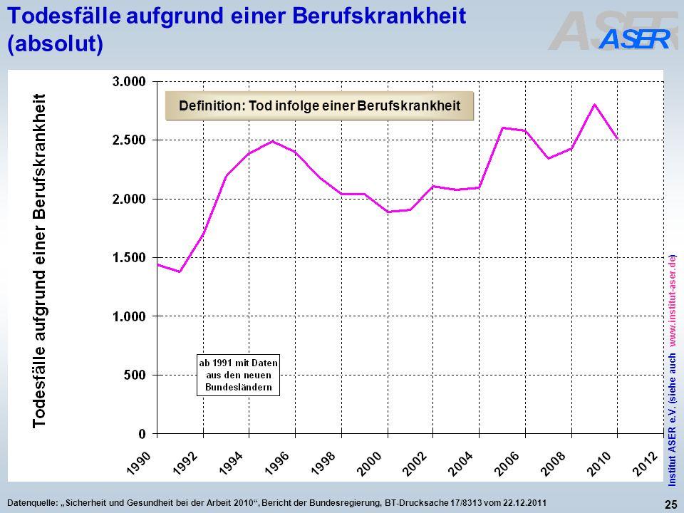 25 Institut ASER e.V. (siehe auch www.institut-aser.de) Datenquelle: Sicherheit und Gesundheit bei der Arbeit 2010, Bericht der Bundesregierung, BT-Dr