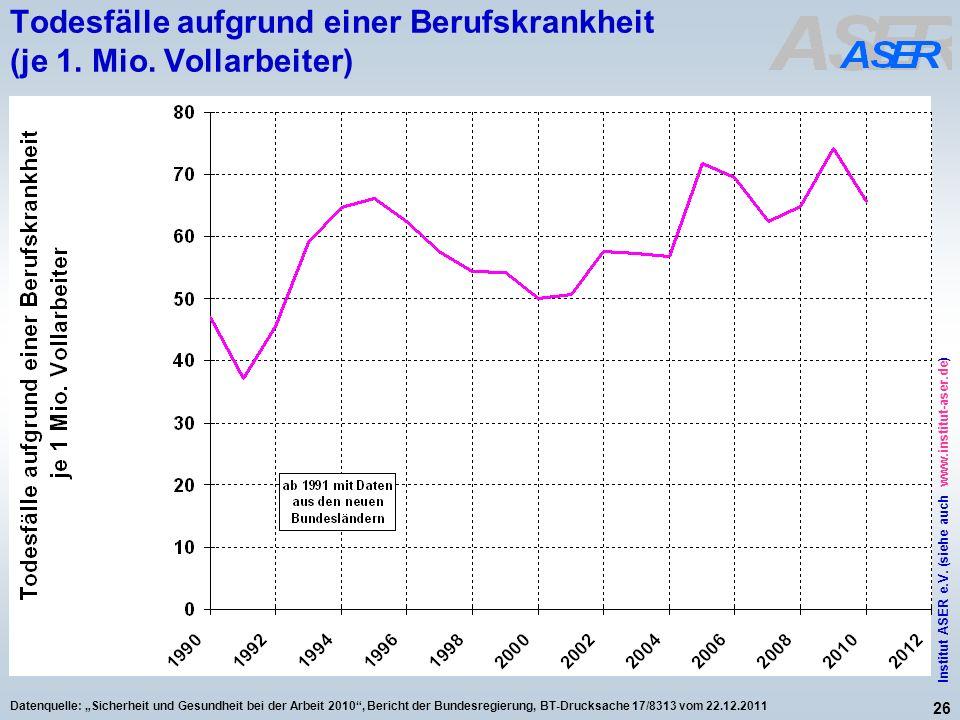26 Institut ASER e.V. (siehe auch www.institut-aser.de) Datenquelle: Sicherheit und Gesundheit bei der Arbeit 2010, Bericht der Bundesregierung, BT-Dr