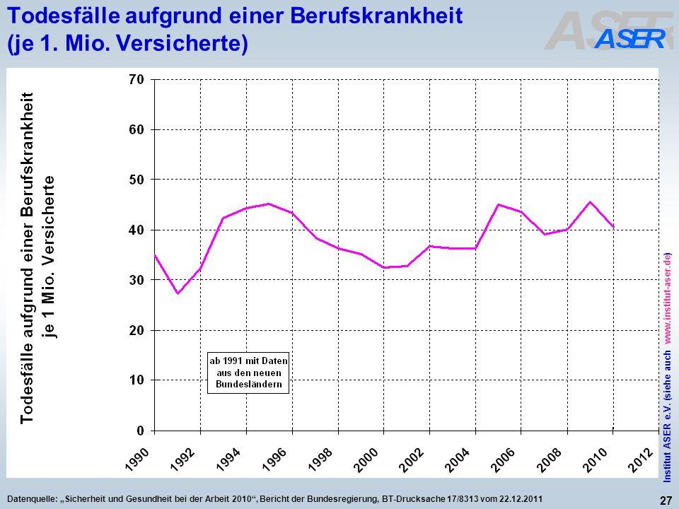 27 Institut ASER e.V. (siehe auch www.institut-aser.de) Datenquelle: Sicherheit und Gesundheit bei der Arbeit 2010, Bericht der Bundesregierung, BT-Dr