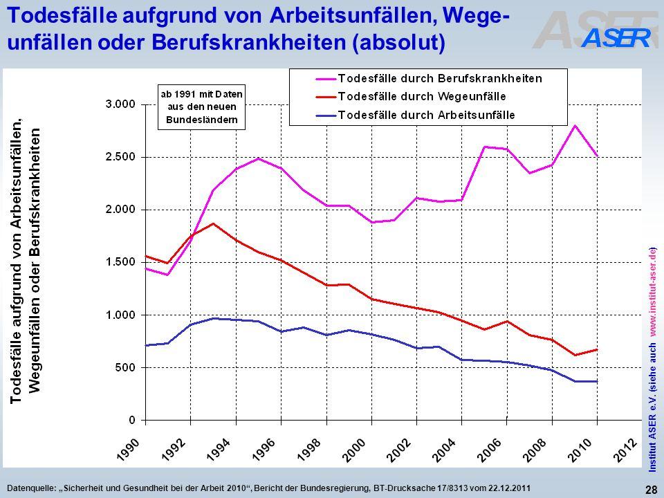 28 Institut ASER e.V. (siehe auch www.institut-aser.de) Datenquelle: Sicherheit und Gesundheit bei der Arbeit 2010, Bericht der Bundesregierung, BT-Dr