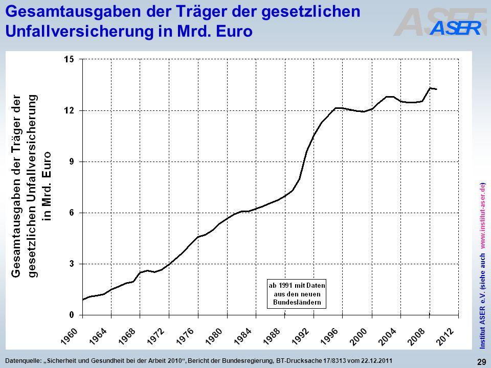 29 Institut ASER e.V. (siehe auch www.institut-aser.de) Datenquelle: Sicherheit und Gesundheit bei der Arbeit 2010, Bericht der Bundesregierung, BT-Dr