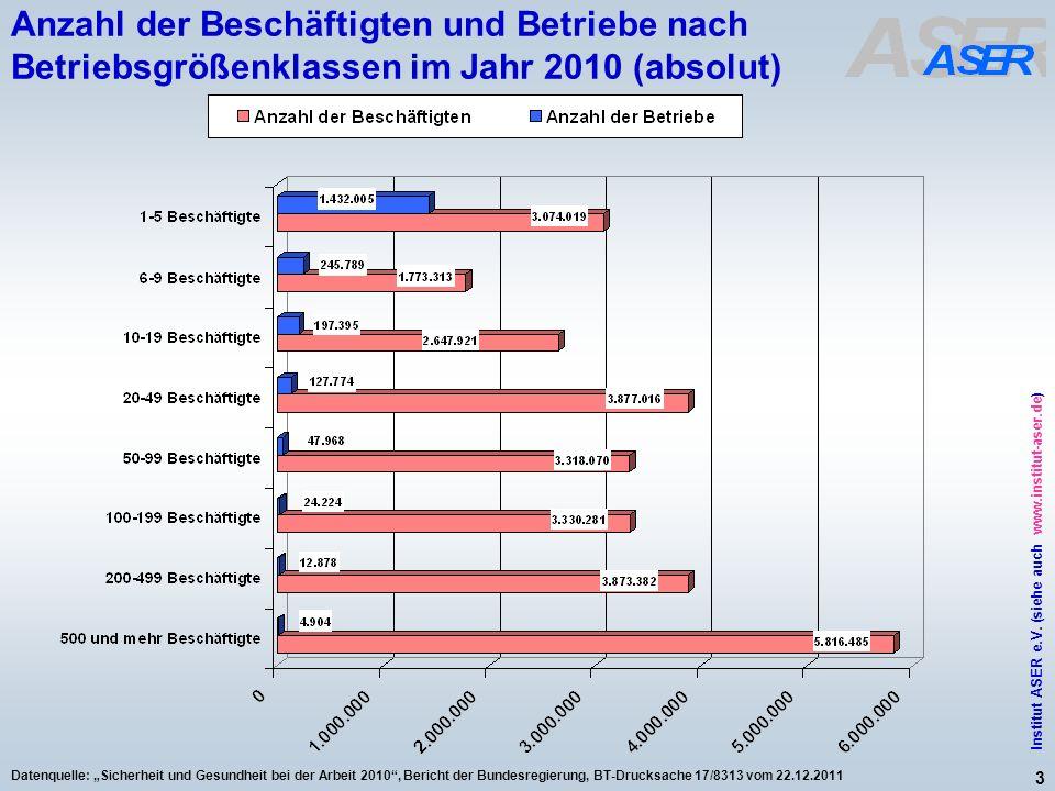 3 Institut ASER e.V. (siehe auch www.institut-aser.de) Datenquelle: Sicherheit und Gesundheit bei der Arbeit 2010, Bericht der Bundesregierung, BT-Dru