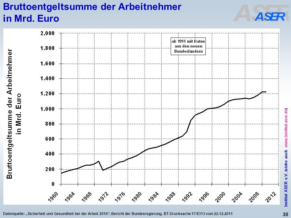 30 Institut ASER e.V. (siehe auch www.institut-aser.de) Datenquelle: Sicherheit und Gesundheit bei der Arbeit 2010, Bericht der Bundesregierung, BT-Dr