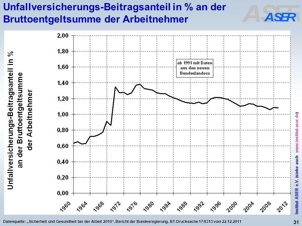 31 Institut ASER e.V. (siehe auch www.institut-aser.de) Datenquelle: Sicherheit und Gesundheit bei der Arbeit 2010, Bericht der Bundesregierung, BT-Dr