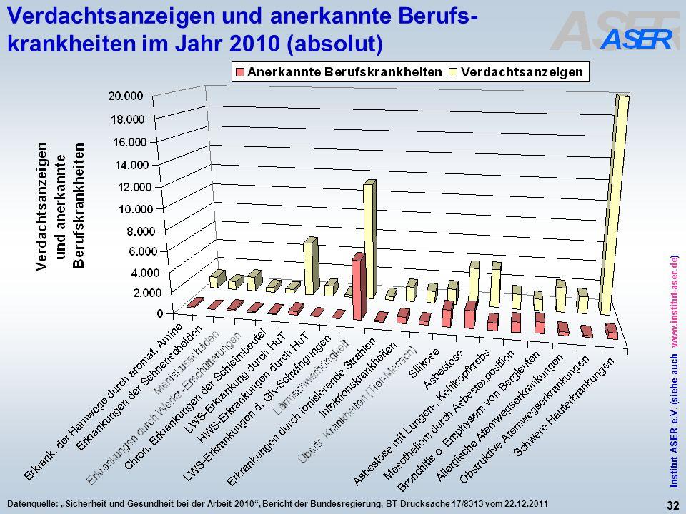 32 Institut ASER e.V. (siehe auch www.institut-aser.de) Datenquelle: Sicherheit und Gesundheit bei der Arbeit 2010, Bericht der Bundesregierung, BT-Dr