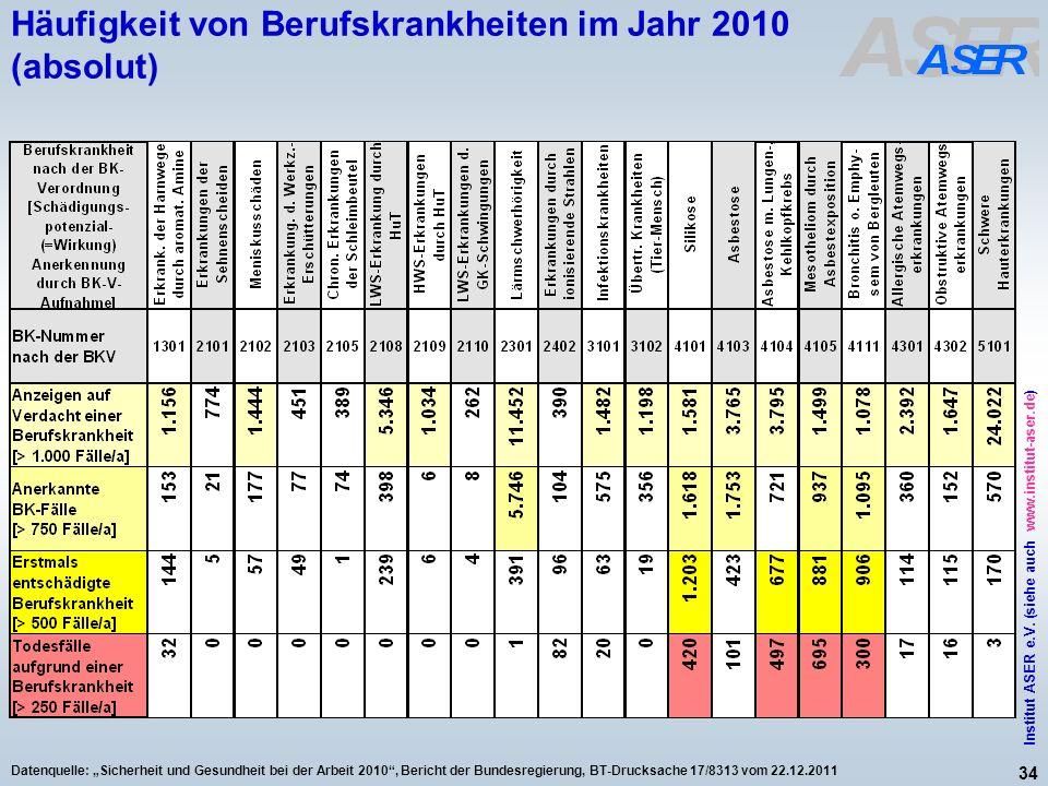 34 Institut ASER e.V. (siehe auch www.institut-aser.de) Datenquelle: Sicherheit und Gesundheit bei der Arbeit 2010, Bericht der Bundesregierung, BT-Dr