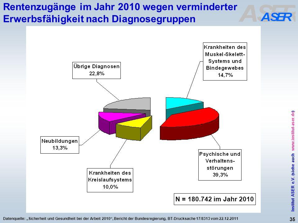 35 Institut ASER e.V. (siehe auch www.institut-aser.de) Datenquelle: Sicherheit und Gesundheit bei der Arbeit 2010, Bericht der Bundesregierung, BT-Dr