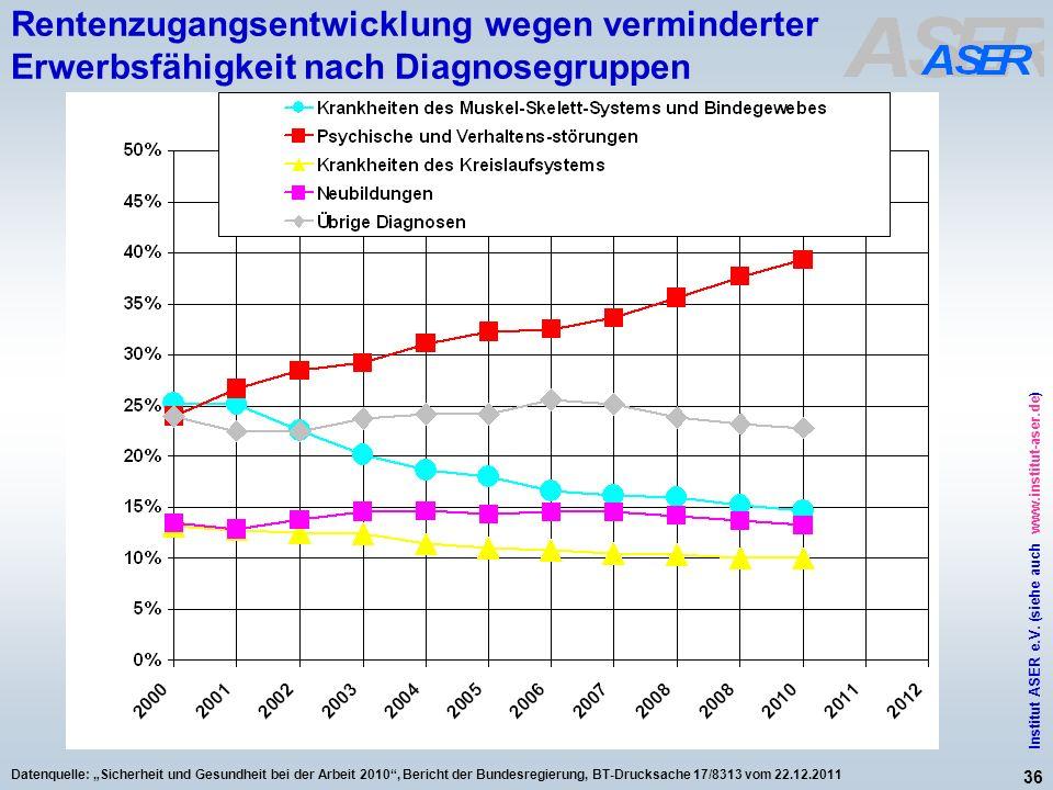 36 Institut ASER e.V. (siehe auch www.institut-aser.de) Datenquelle: Sicherheit und Gesundheit bei der Arbeit 2010, Bericht der Bundesregierung, BT-Dr