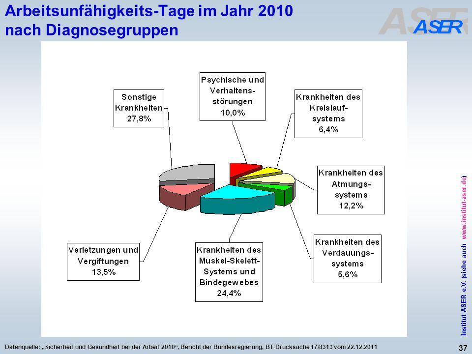 37 Institut ASER e.V. (siehe auch www.institut-aser.de) Datenquelle: Sicherheit und Gesundheit bei der Arbeit 2010, Bericht der Bundesregierung, BT-Dr