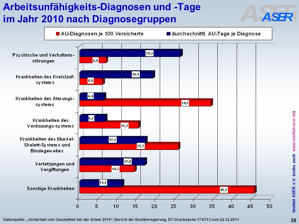 38 Institut ASER e.V. (siehe auch www.institut-aser.de) Datenquelle: Sicherheit und Gesundheit bei der Arbeit 2010, Bericht der Bundesregierung, BT-Dr