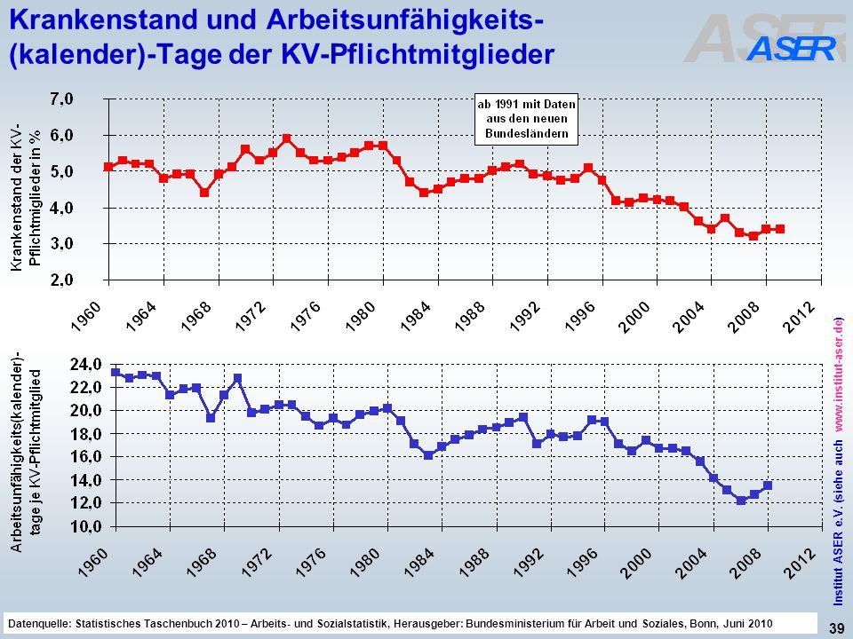 39 Institut ASER e.V. (siehe auch www.institut-aser.de) Datenquelle: Sicherheit und Gesundheit bei der Arbeit 2010, Bericht der Bundesregierung, BT-Dr