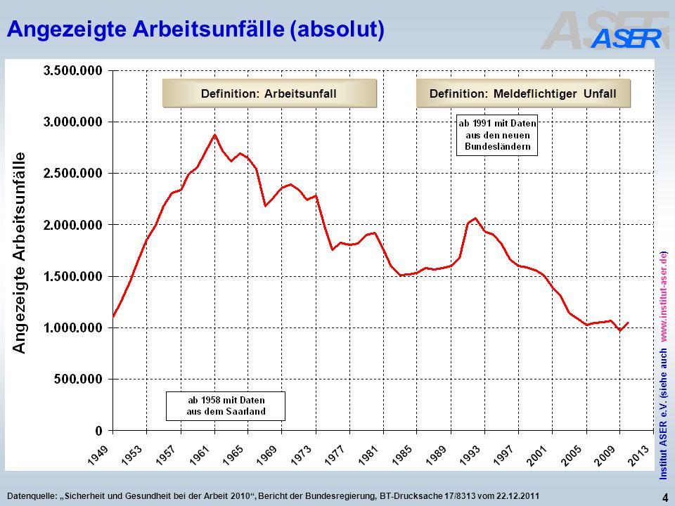 4 Institut ASER e.V. (siehe auch www.institut-aser.de) Datenquelle: Sicherheit und Gesundheit bei der Arbeit 2010, Bericht der Bundesregierung, BT-Dru