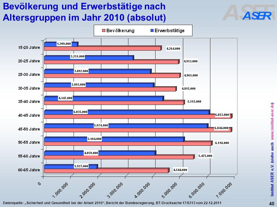 40 Institut ASER e.V. (siehe auch www.institut-aser.de) Datenquelle: Sicherheit und Gesundheit bei der Arbeit 2010, Bericht der Bundesregierung, BT-Dr