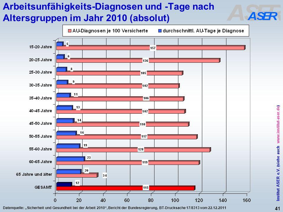 41 Institut ASER e.V. (siehe auch www.institut-aser.de) Datenquelle: Sicherheit und Gesundheit bei der Arbeit 2010, Bericht der Bundesregierung, BT-Dr