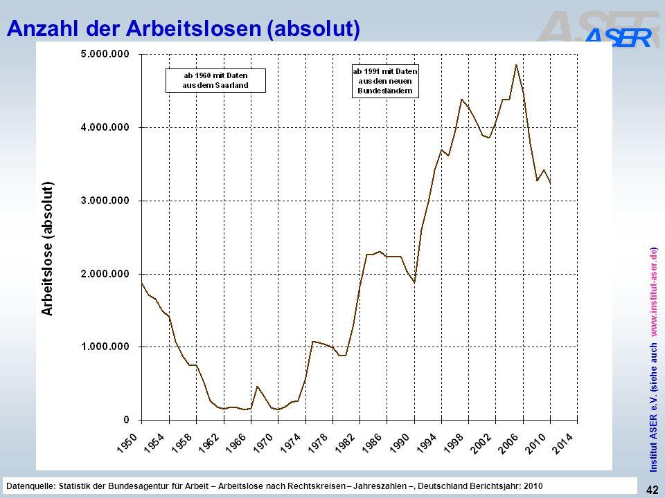 42 Institut ASER e.V. (siehe auch www.institut-aser.de) Datenquelle: Sicherheit und Gesundheit bei der Arbeit 2010, Bericht der Bundesregierung, BT-Dr