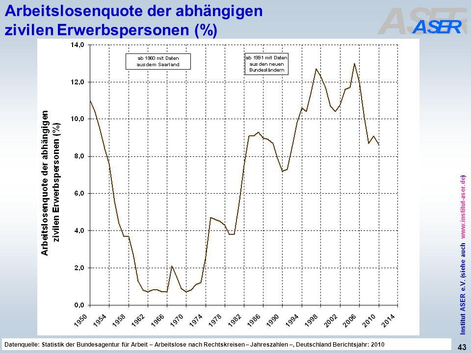 43 Institut ASER e.V. (siehe auch www.institut-aser.de) Datenquelle: Sicherheit und Gesundheit bei der Arbeit 2010, Bericht der Bundesregierung, BT-Dr