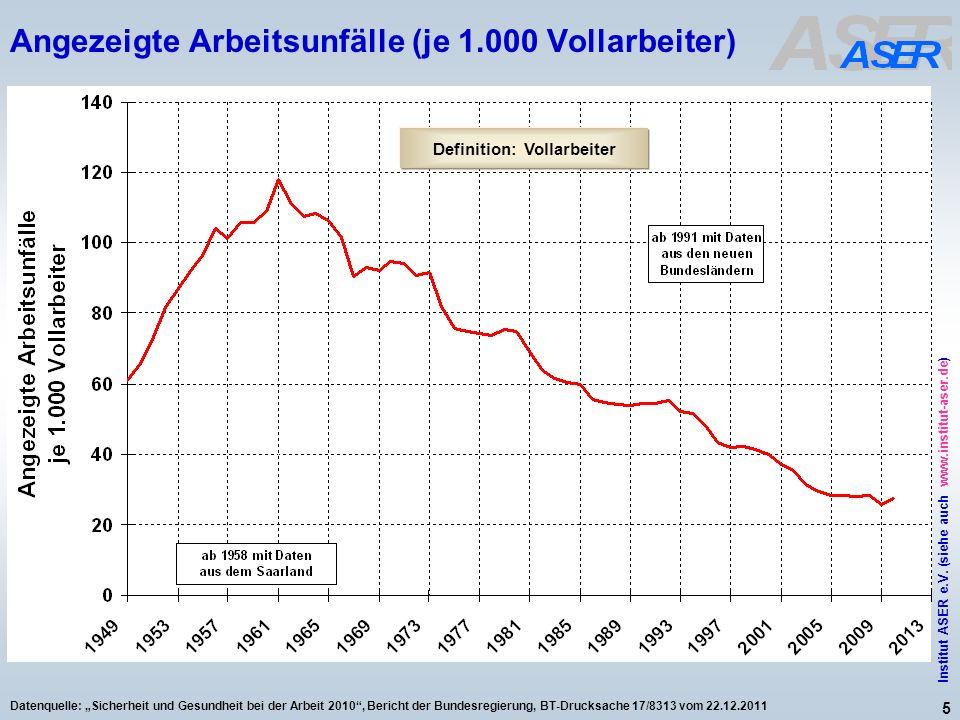 5 Institut ASER e.V. (siehe auch www.institut-aser.de) Datenquelle: Sicherheit und Gesundheit bei der Arbeit 2010, Bericht der Bundesregierung, BT-Dru