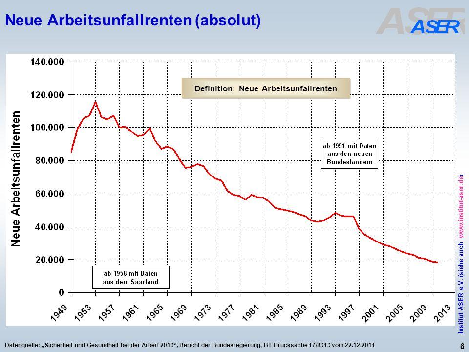 6 Institut ASER e.V. (siehe auch www.institut-aser.de) Datenquelle: Sicherheit und Gesundheit bei der Arbeit 2010, Bericht der Bundesregierung, BT-Dru