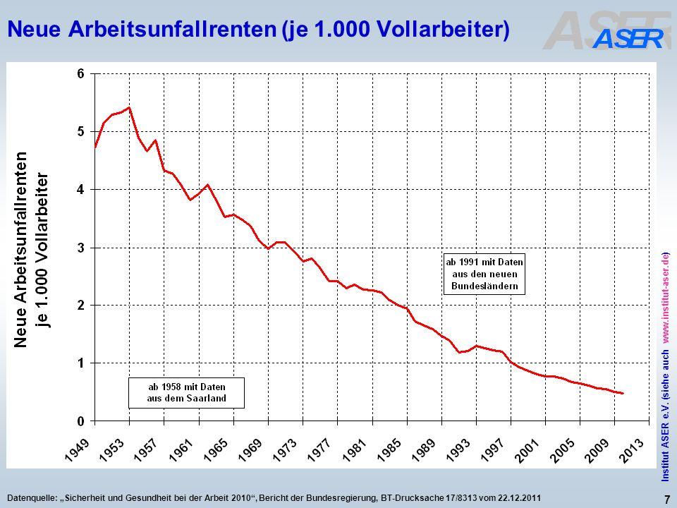 7 Institut ASER e.V. (siehe auch www.institut-aser.de) Datenquelle: Sicherheit und Gesundheit bei der Arbeit 2010, Bericht der Bundesregierung, BT-Dru