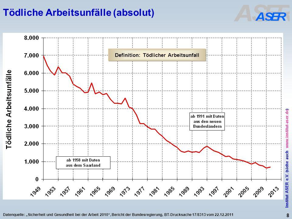 8 Institut ASER e.V. (siehe auch www.institut-aser.de) Datenquelle: Sicherheit und Gesundheit bei der Arbeit 2010, Bericht der Bundesregierung, BT-Dru