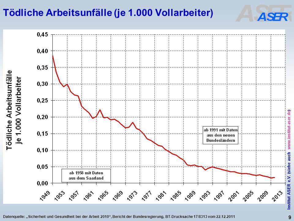 9 Institut ASER e.V. (siehe auch www.institut-aser.de) Datenquelle: Sicherheit und Gesundheit bei der Arbeit 2010, Bericht der Bundesregierung, BT-Dru