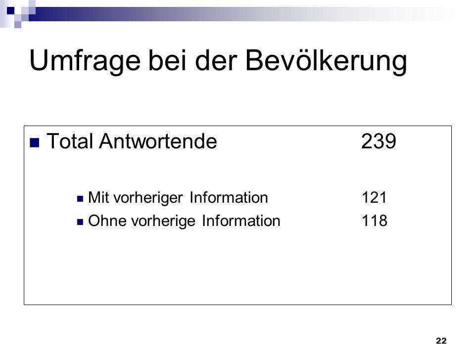 22 Umfrage bei der Bevölkerung Total Antwortende239 Mit vorheriger Information121 Ohne vorherige Information118