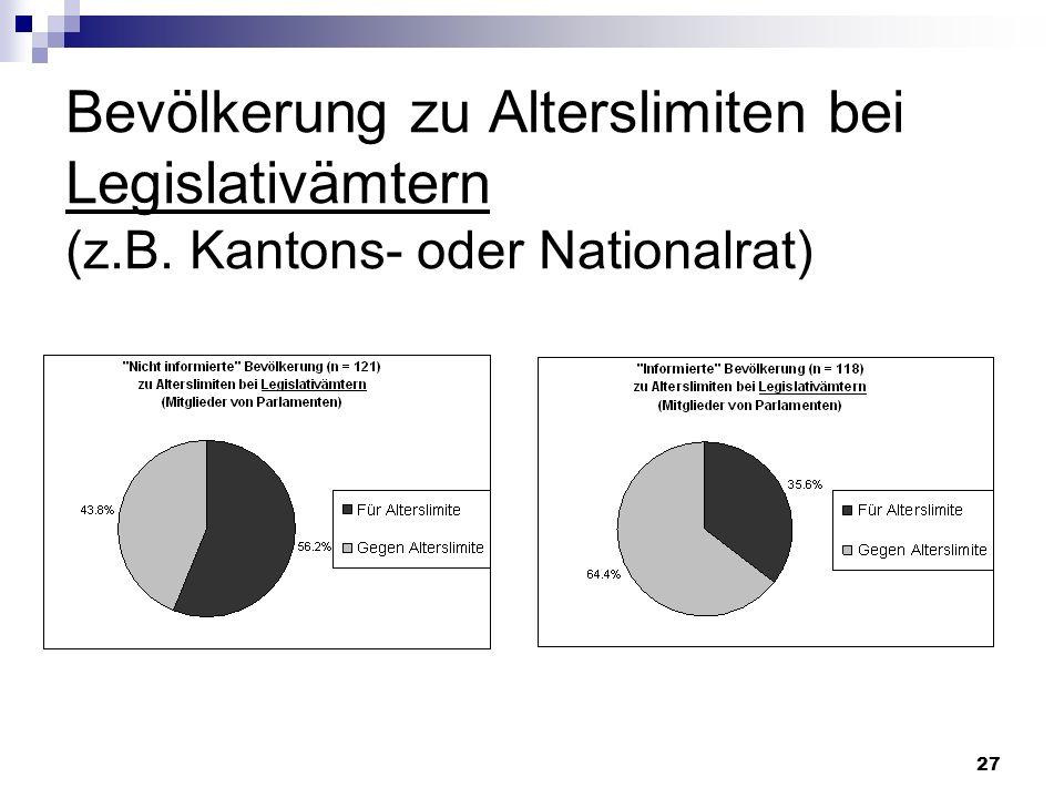 27 Bevölkerung zu Alterslimiten bei Legislativämtern (z.B. Kantons- oder Nationalrat)