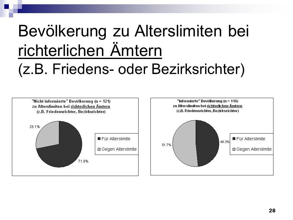 28 Bevölkerung zu Alterslimiten bei richterlichen Ämtern (z.B. Friedens- oder Bezirksrichter)