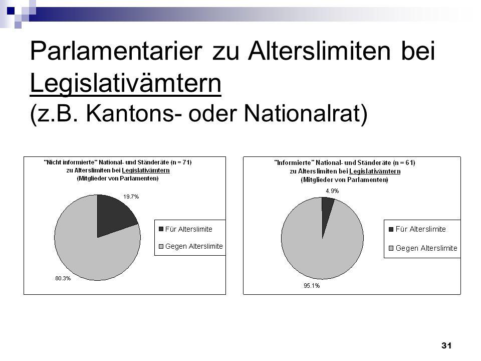 31 Parlamentarier zu Alterslimiten bei Legislativämtern (z.B. Kantons- oder Nationalrat)