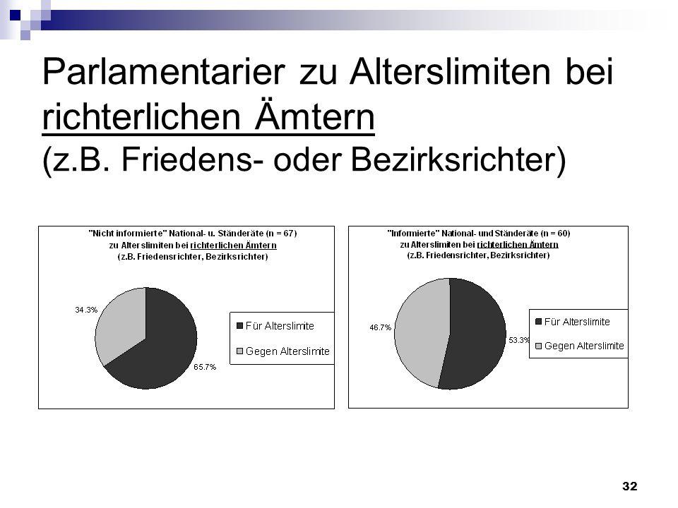 32 Parlamentarier zu Alterslimiten bei richterlichen Ämtern (z.B. Friedens- oder Bezirksrichter)