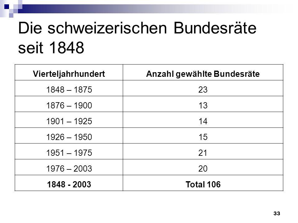 33 Die schweizerischen Bundesräte seit 1848 VierteljahrhundertAnzahl gewählte Bundesräte 1848 – 187523 1876 – 190013 1901 – 192514 1926 – 195015 1951
