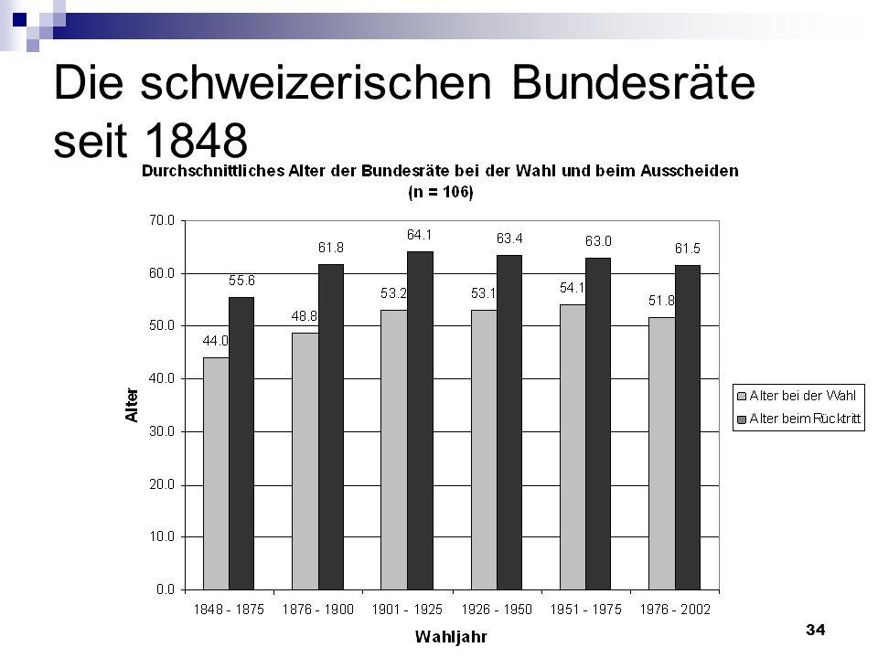 34 Die schweizerischen Bundesräte seit 1848