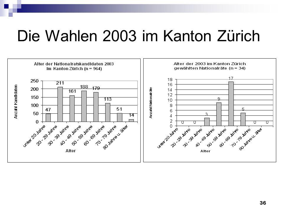 36 Die Wahlen 2003 im Kanton Zürich