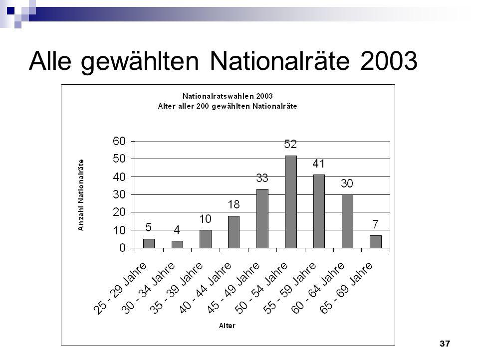 37 Alle gewählten Nationalräte 2003