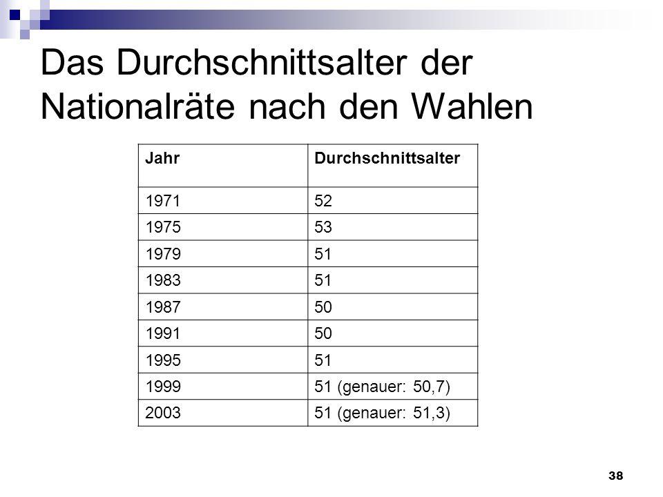 38 Das Durchschnittsalter der Nationalräte nach den Wahlen JahrDurchschnittsalter 197152 197553 197951 198351 198750 199150 199551 199951 (genauer: 50
