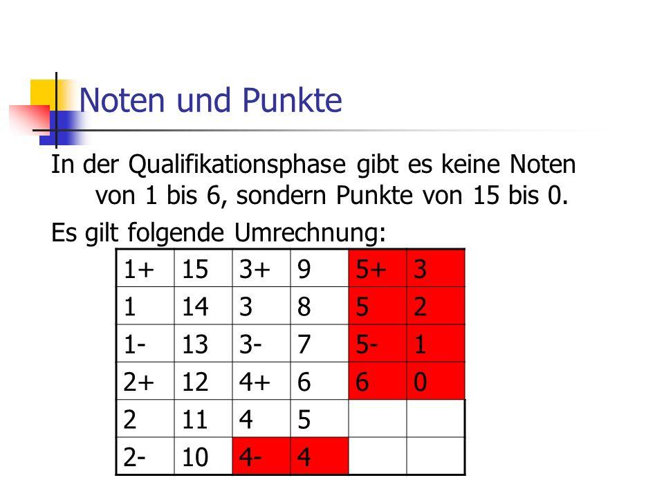 Noten und Punkte In der Qualifikationsphase gibt es keine Noten von 1 bis 6, sondern Punkte von 15 bis 0. Es gilt folgende Umrechnung: 1+153+95+3 1143